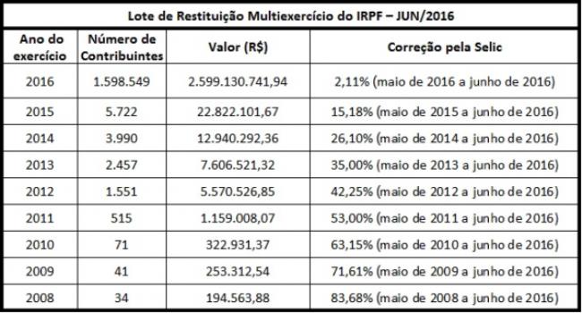 tabela IRPF 2016