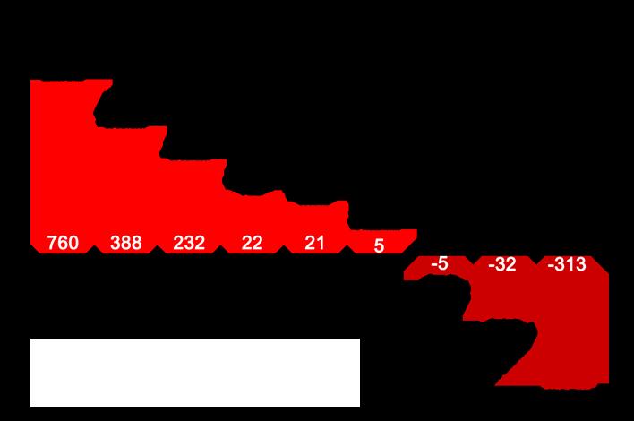 Prisões em salvador - grafico 1 - redimencionado