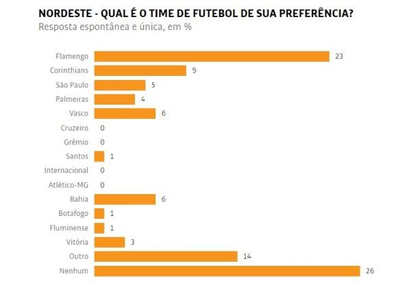 pesquisa-torcidas-datafolha Bahia é clube nordestino com maior torcida na região; Vitória é 2º Esportes