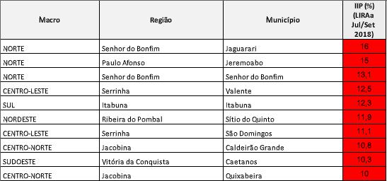 Tabela: Divulgação/Sesab