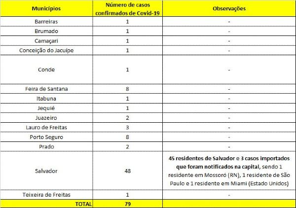 Tabela: Reprodução/Sesab