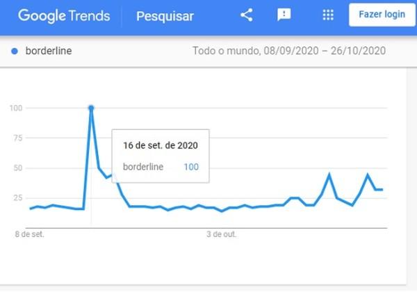 O valor de 100 representa o pico de popularidade de um termo (Foto: Google Trends)