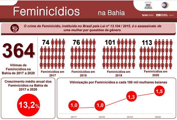 Fonte: Secretaria de Segurança Pública da Bahia (2021). Elaboração SIAP / SSP-BA; Coest / SEI.
