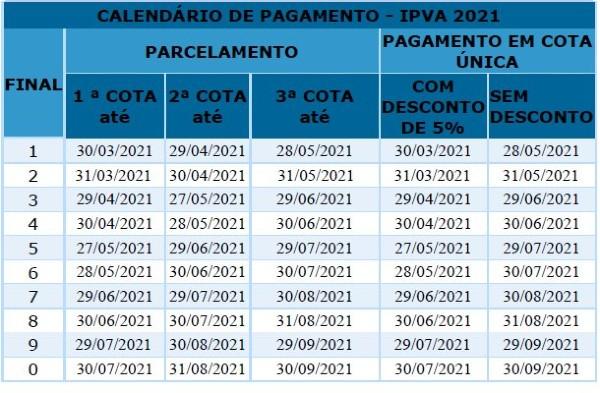 Fonte: Sefaz Bahia