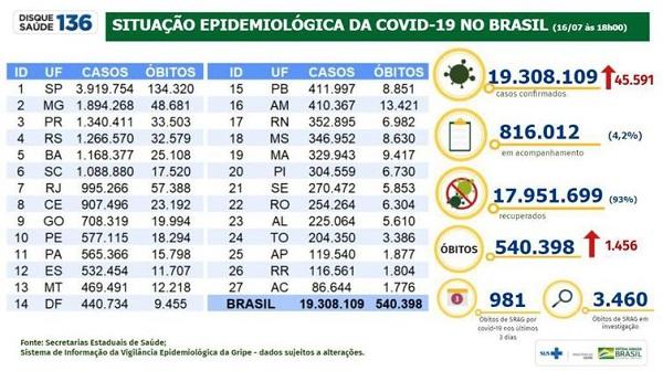 Foto: Divulgação/Ministério da Saúde